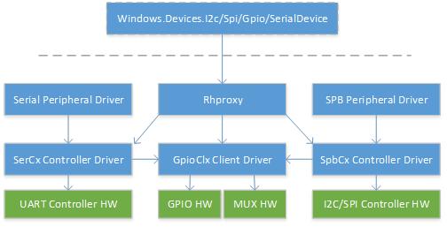 Abilitare l'accesso in modalità utente a GPIO, I2C e SPI