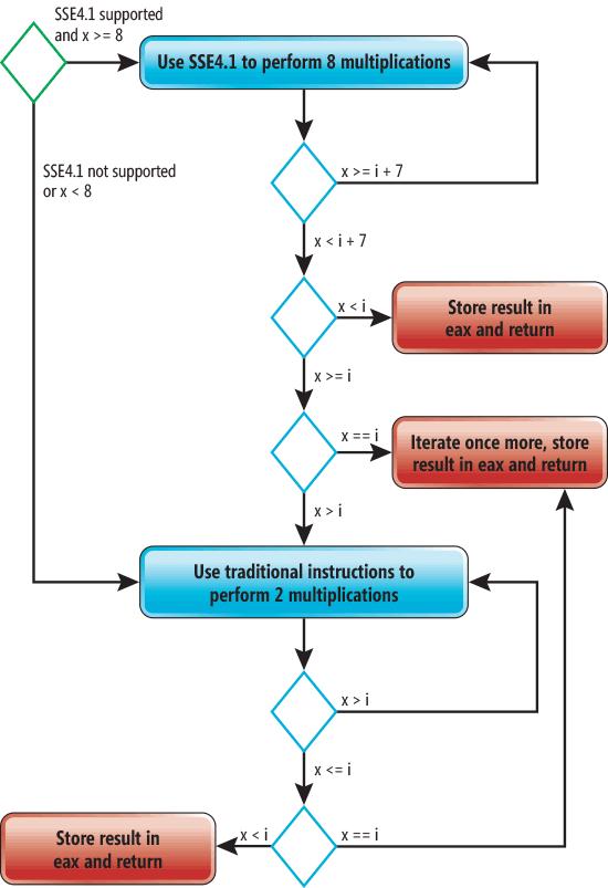 コンパイラ - コンパイラの最適化についてすべてのプログラマが知って ...