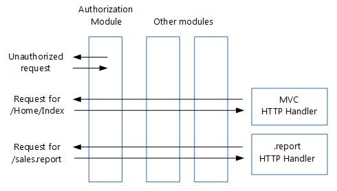 https://docs.microsoft.com/ja-jp/aspnet/core/migration/http-modules/_static/moduleshandlers.png