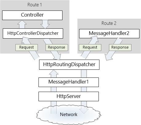 ASP.NET Web API の HTTP メッセ...