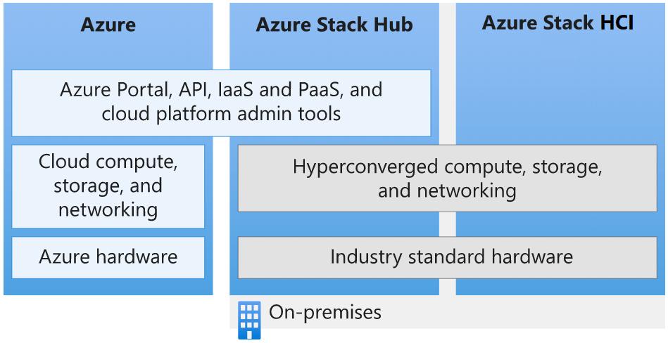 Azure エコシステムの概要