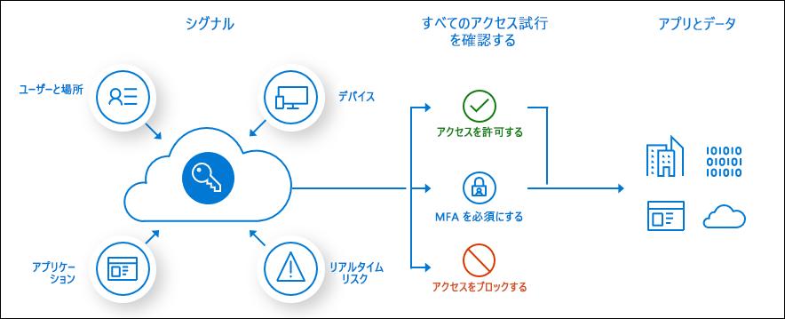 概念的な条件付きアクセスのプロセス フロー