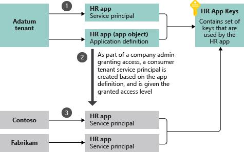 azure active directory のアプリケーション オブジェクトとサービス