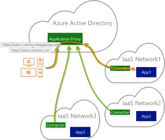 Application Proxy Multiple Cloud Vendors on Kerberos Constrained Delegation Diagram