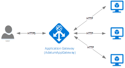 What is Azure Application Gateway?