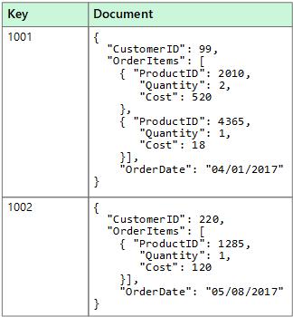 非リレーショナル データと nosql microsoft docs