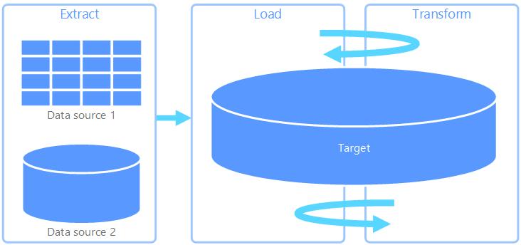 抽出、読み込み、変換 (ELT) プロセス