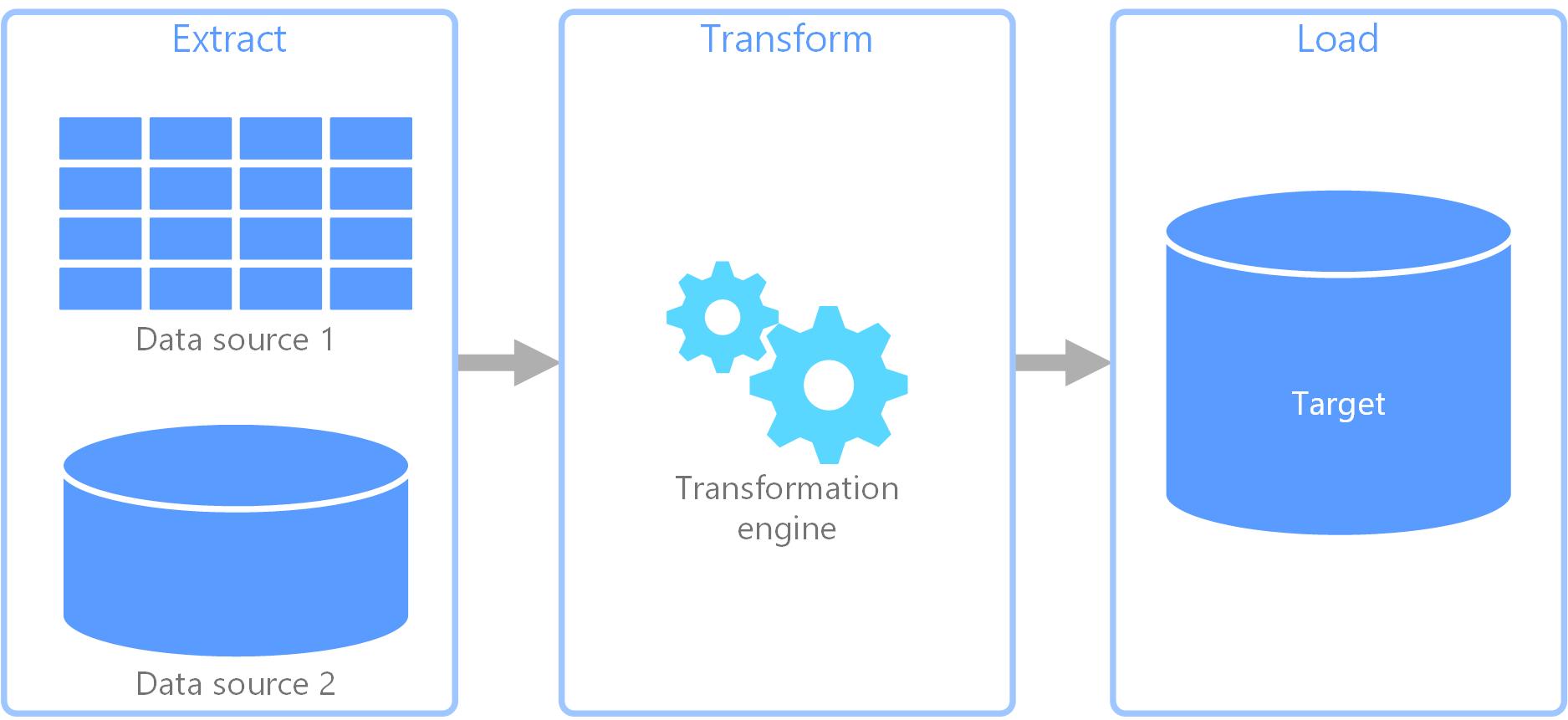 抽出、変換、読み込み (ETL) プロセス