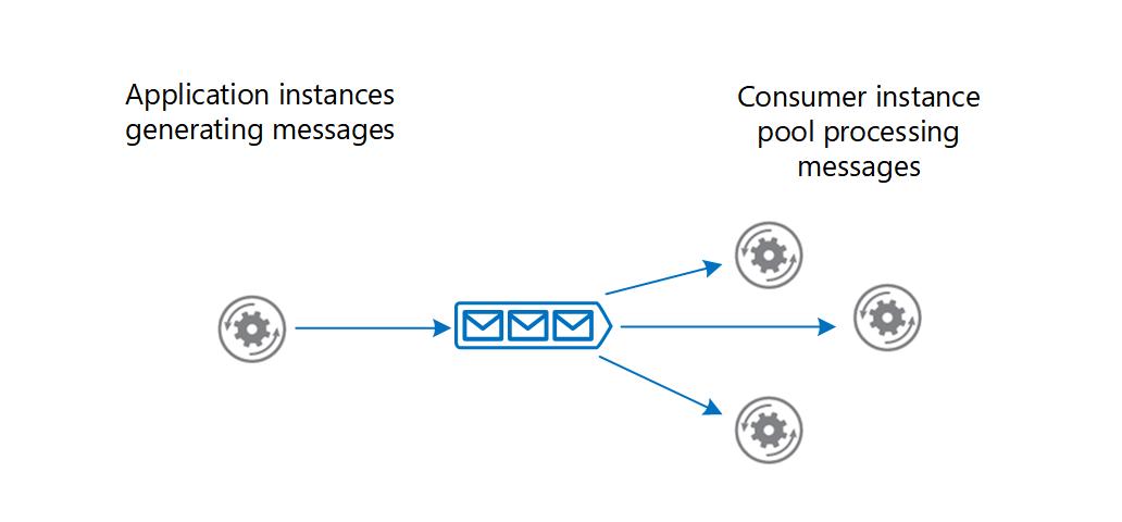 Azure での非同期メッセージングのオプションAsynchronous messaging options in Azure