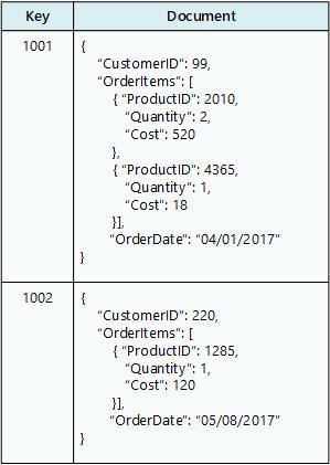 適切なデータ ストアの選択 microsoft docs