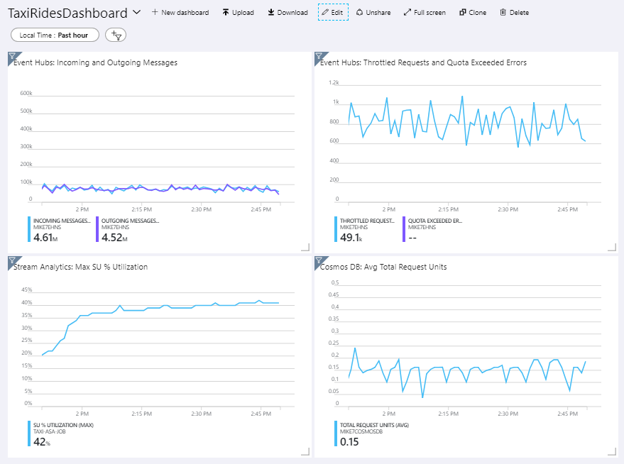 Azure Stream Analytics による...