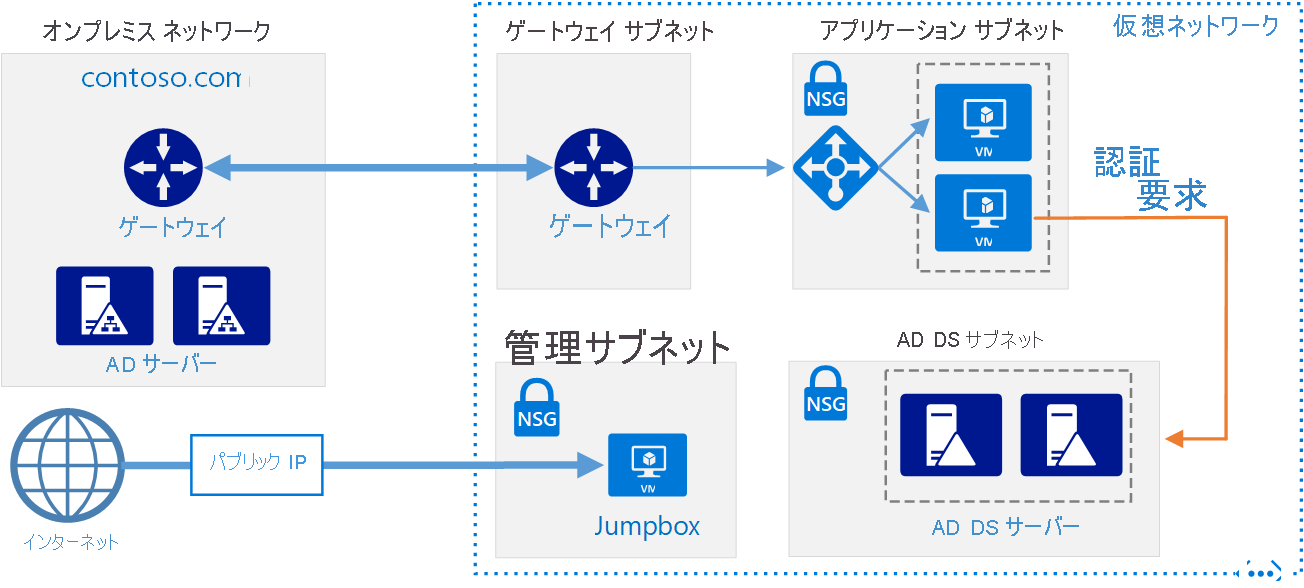 Active Directory Domain Services Ad Ds を Azure に拡張する