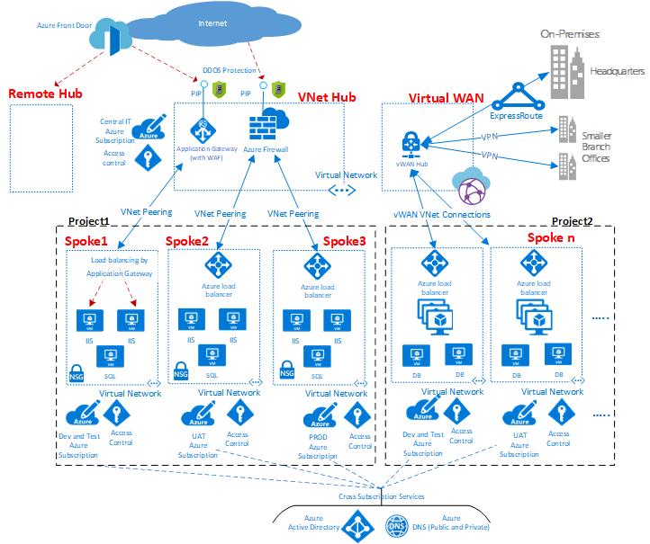 Azure 仮想データセンター ネットワーク パースペクティブ Microsoft Docs