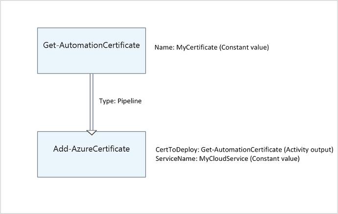 Azure automation microsoft docs span data ttu id0993a 170 yelopaper Images