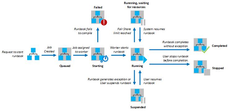 Azure Automation での Runbook ...