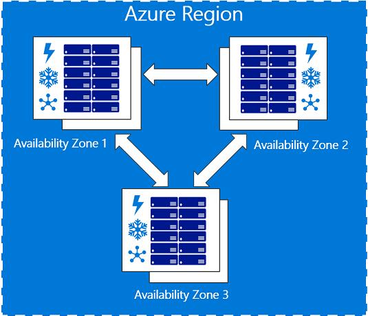 Azure のリージョンと Availability Zones | Microsoft Docs