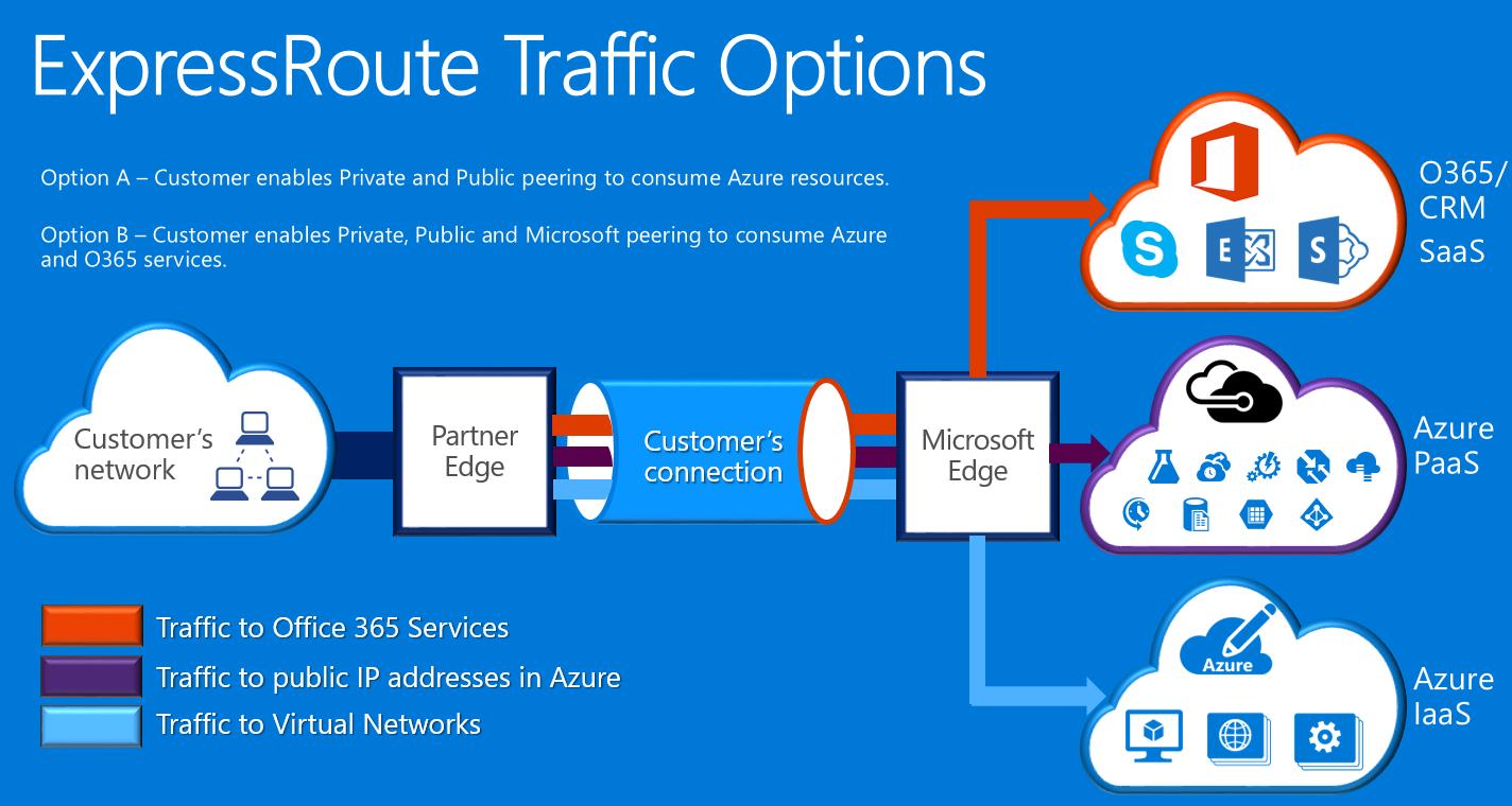 Azure Governmenmt Networking   Microsoft Docs