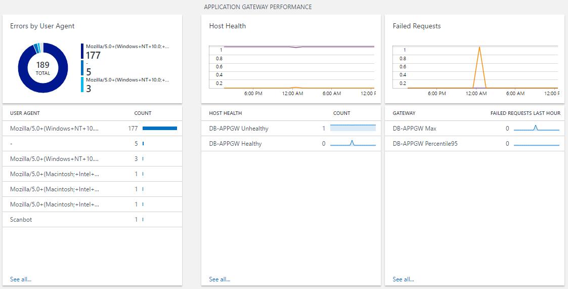 log analytics の azure networking analytics ソリューション