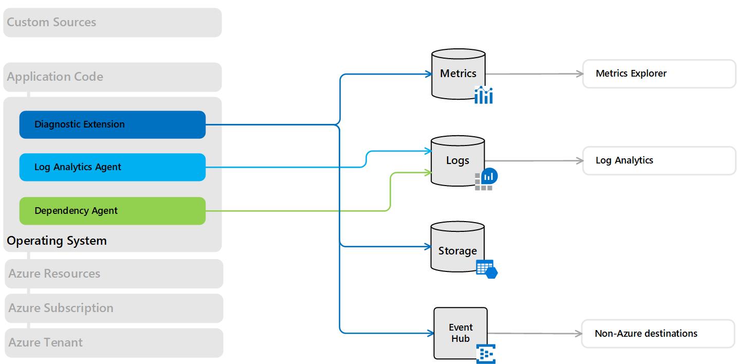 Azure コンピューティング リソースの収集