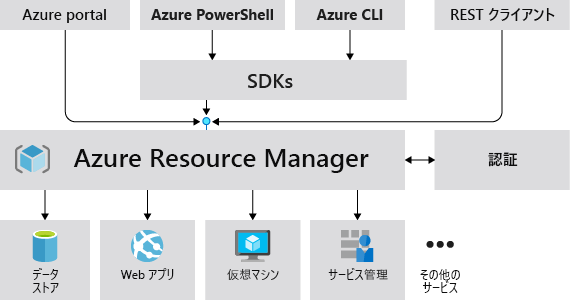 https://docs.microsoft.com/ja-jp/azure/azure-resource-manager/management/media/overview/consistent-management-layer.png