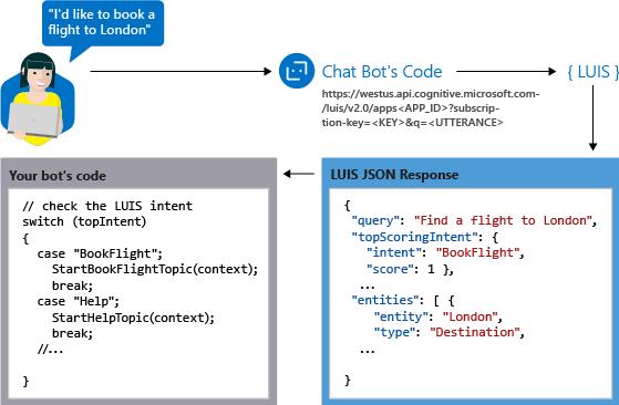 Language Understanding - Bot S...