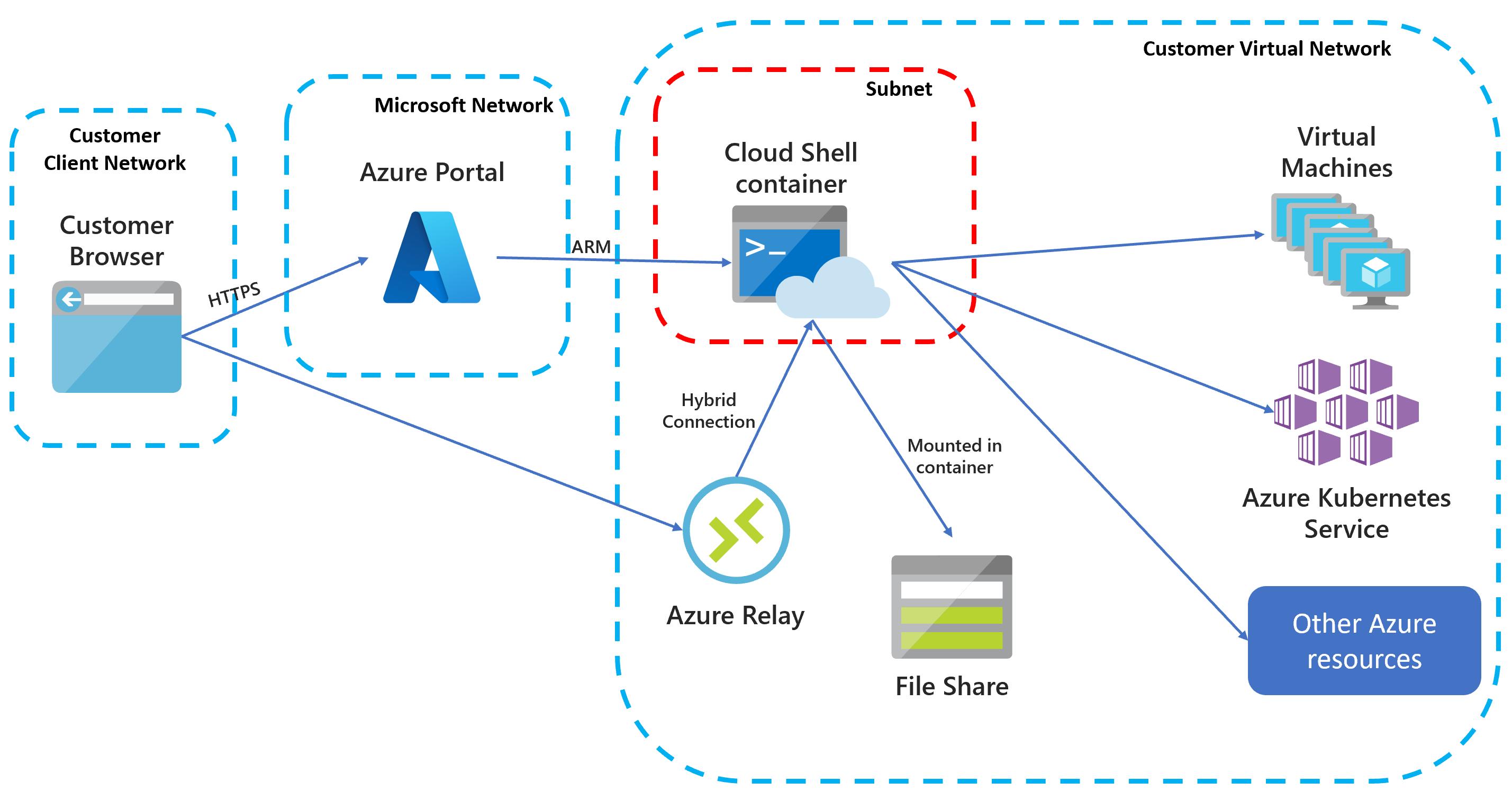 Cloud Shell 分離 VNET アーキテクチャを示す図。