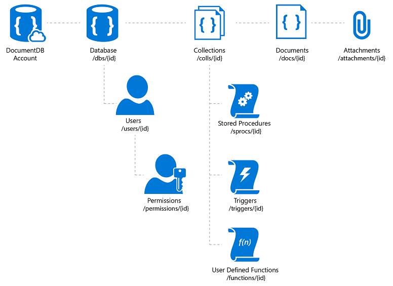 Azure Cosmos DB 階層型リソース モデル