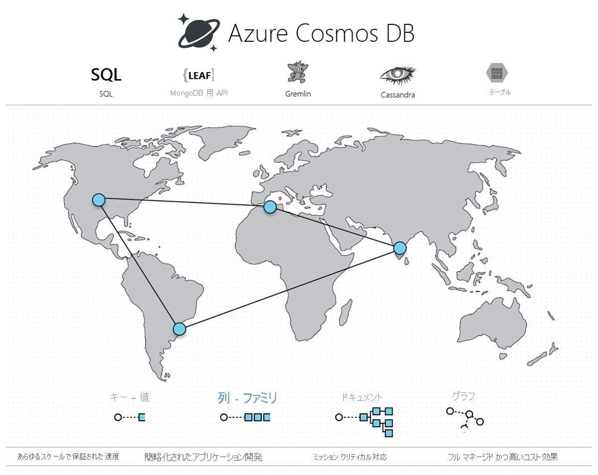Azure Cosmos DB は Microsoft のグローバルに分散されたデータベース サービスであり、柔軟なスケールアウト、短い待ち時間の保証、5 つの整合性モデル、包括的な保証を提供する SLA を特徴としています