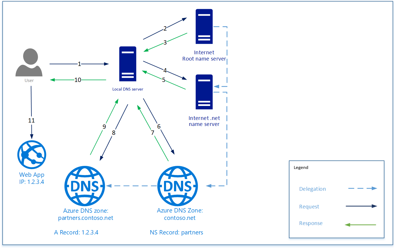azure dns の委任の概要 microsoft docs