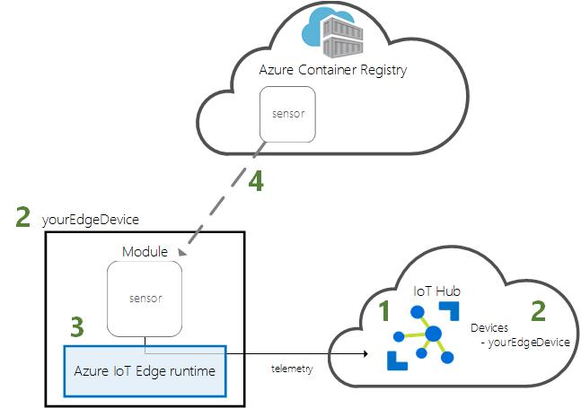 Azure Iot Edge On Linux のシミュレート Microsoft Docs