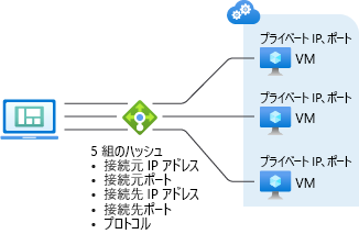 azure load balancer 分散モードの構成 microsoft docs