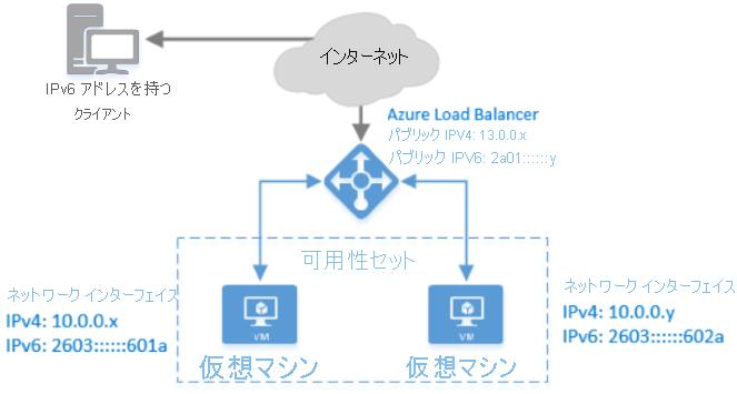 azure load balancer の ipv6 の概要 microsoft docs
