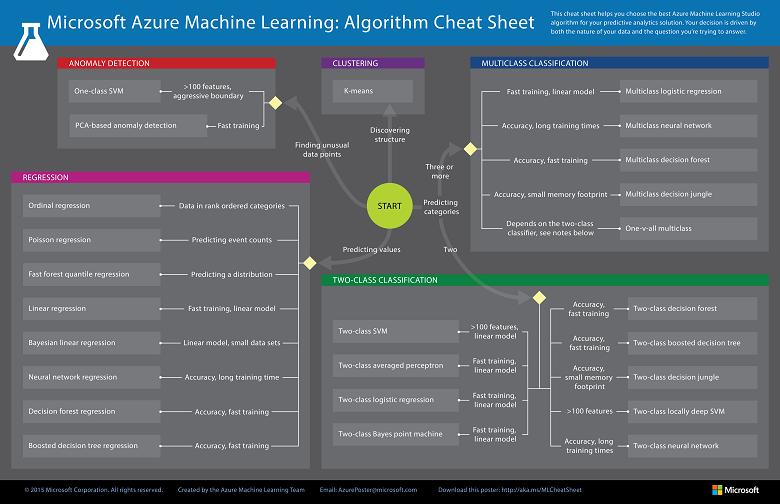 機械学習アルゴリズム チート シート microsoft docs