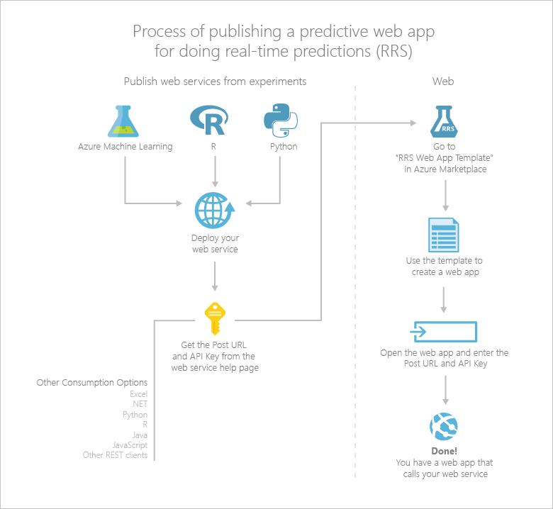 web アプリ テンプレートによる azure machine learning web サービスの