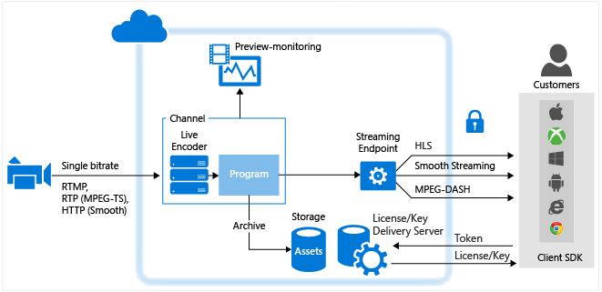 azure media services を使用したライブ ストリーミングの概要