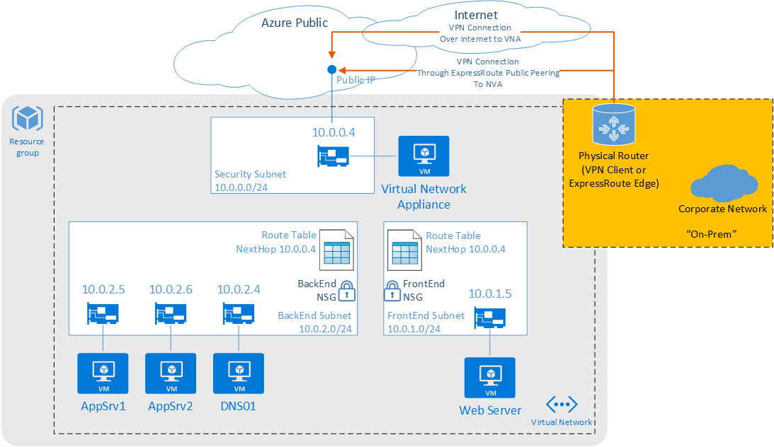 Azure のネットワーク セキュリティに関するベスト プラクティス Microsoft Docs