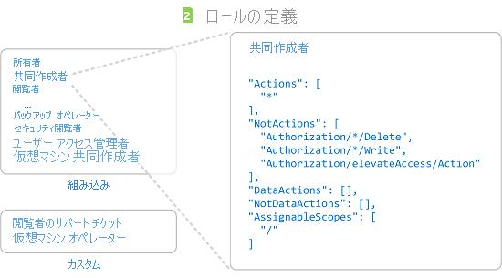 Azure ロールベースのアクセス制御 (Azure RBAC) とは   Microsoft Docs