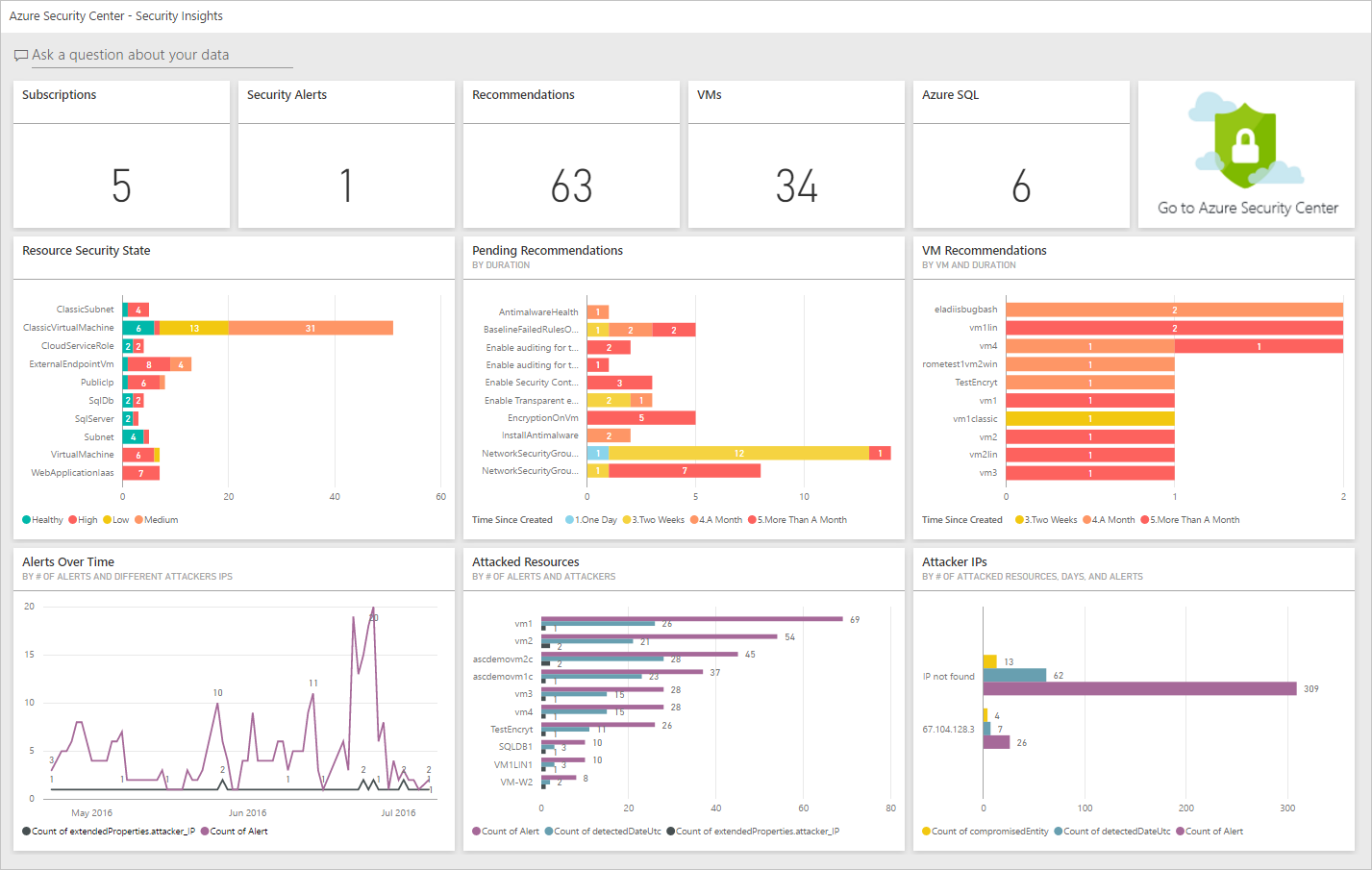 Power BI で Azure Security Center のデータから洞察を得る