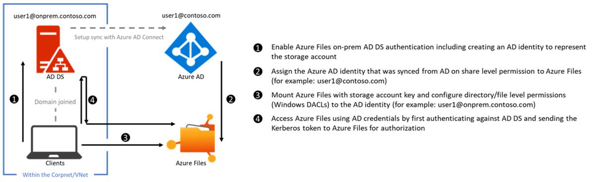 Azure Files - AD DS連携の仕組み