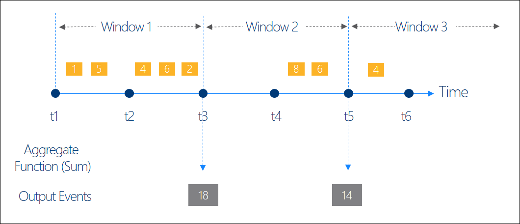Stream analytics microsoft docs for Window functions