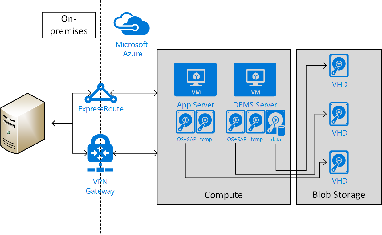 Sap Netweaver のための Azure Virtual Machines の計画と実装