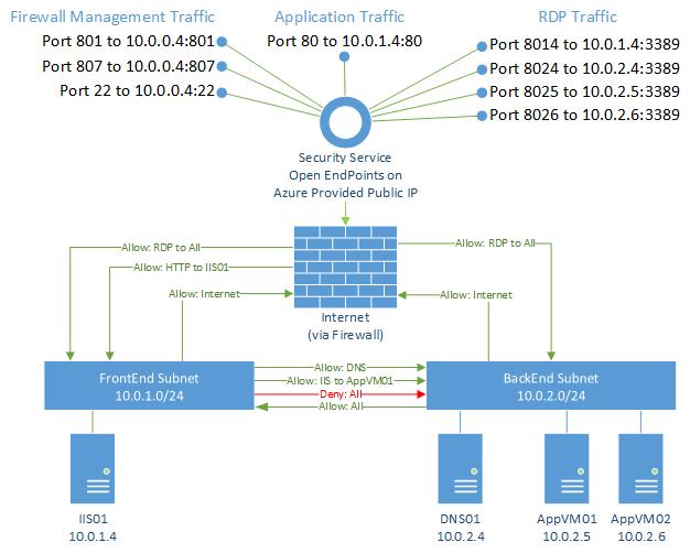 Dmz の例 ファイアウォール、udr、nsg から成る Dmz を構築してネットワークを保護する