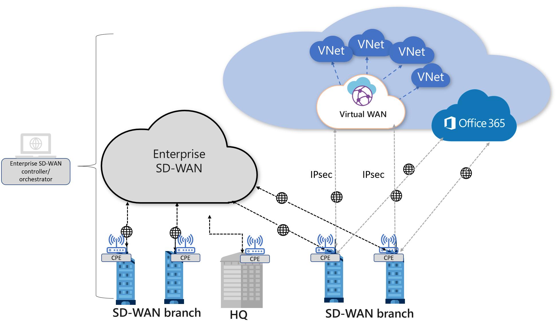 Virtual WAN と SD-WAN の接続とアーキテクチャ - Azure Virtual WAN ...