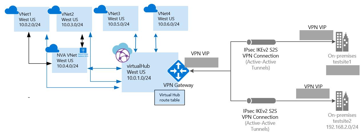 Virtual WAN: NVA への仮想ハブ ルート テーブルを作成する: Azure ...
