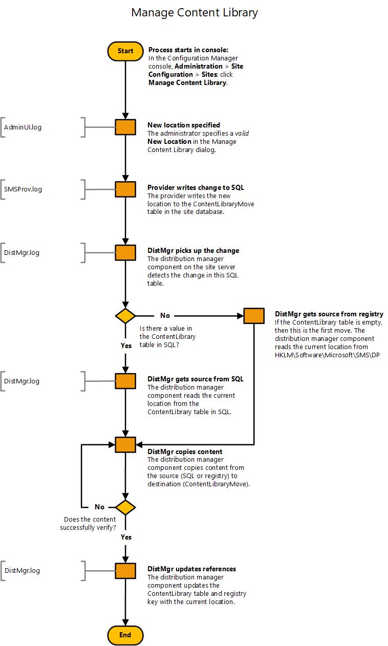フローチャート コンテンツ ライブラリの管理 configuration manager