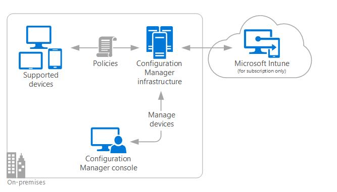 オンプレミス モバイル デバイス管理 mdm configuration manager