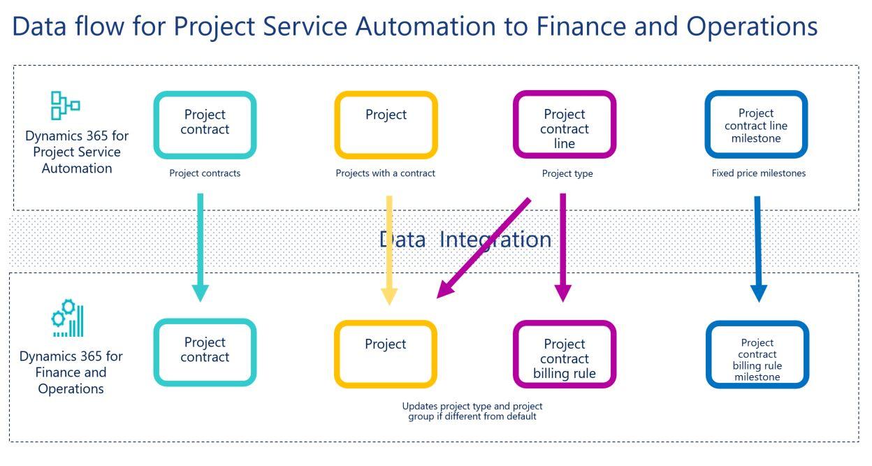 プロジェクト契約およびプロジェクトを project service automation から