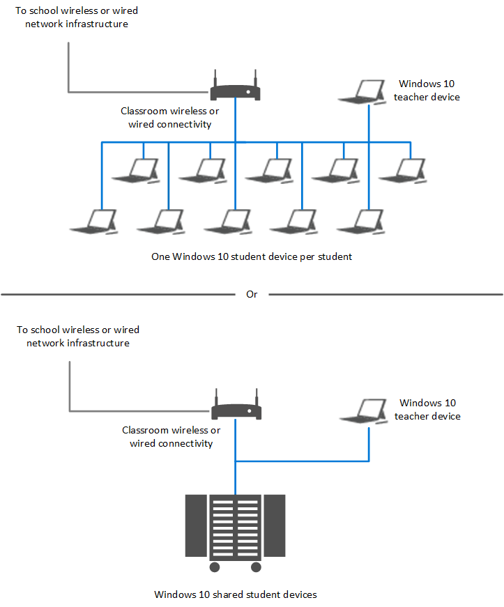 Classroom Network Design ~ 学校に windows を展開する microsoft docs