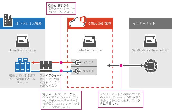 電子メール サーバー Microsoft 365またはOffice 365間のコネクタ