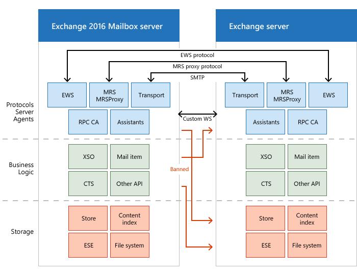 Exchange 2016 microsoft docs exchange yelopaper Images